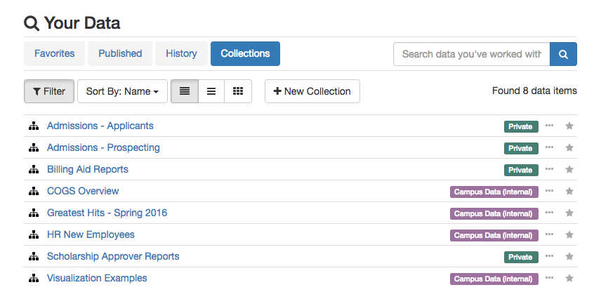 Your Data -> Collections